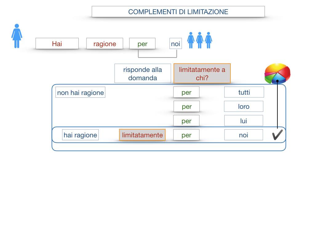COMPLENENTO DI LIMITAZIONE_SIMULAZIONE.060