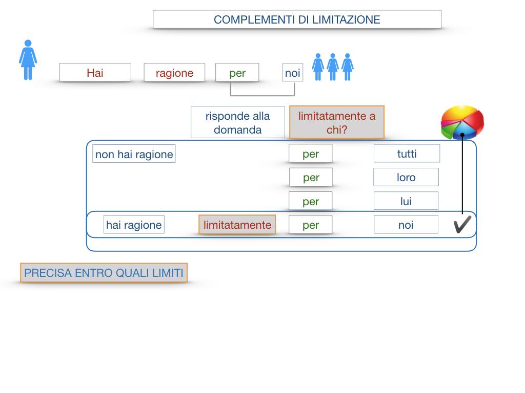 COMPLENENTO DI LIMITAZIONE_SIMULAZIONE.061