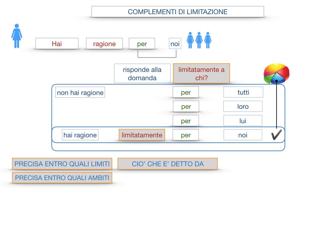 COMPLENENTO DI LIMITAZIONE_SIMULAZIONE.063