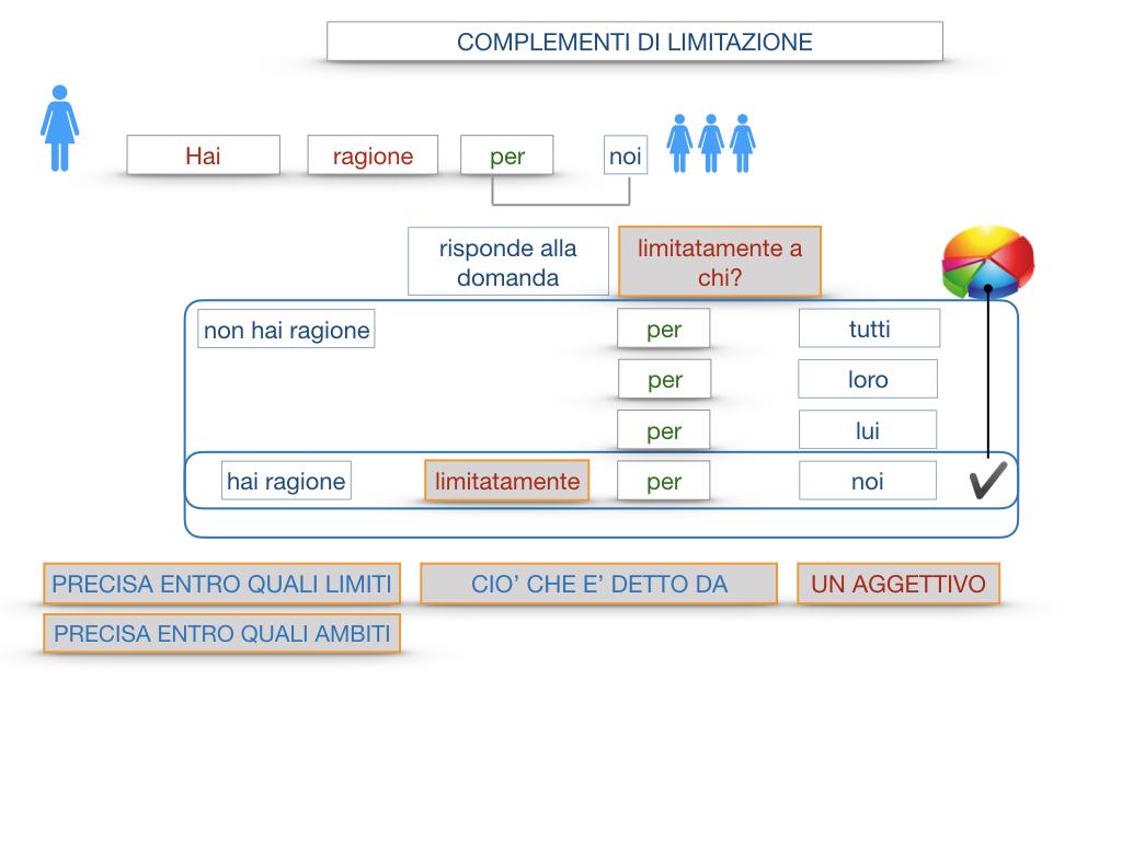 COMPLENENTO DI LIMITAZIONE_SIMULAZIONE.064