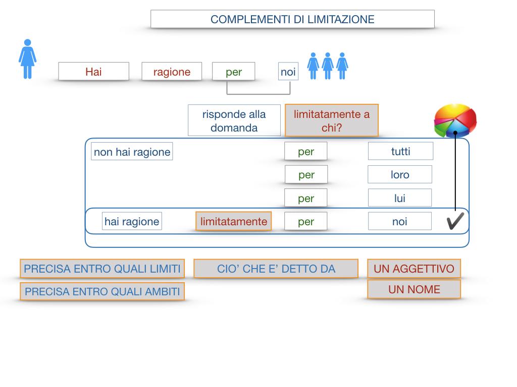COMPLENENTO DI LIMITAZIONE_SIMULAZIONE.065