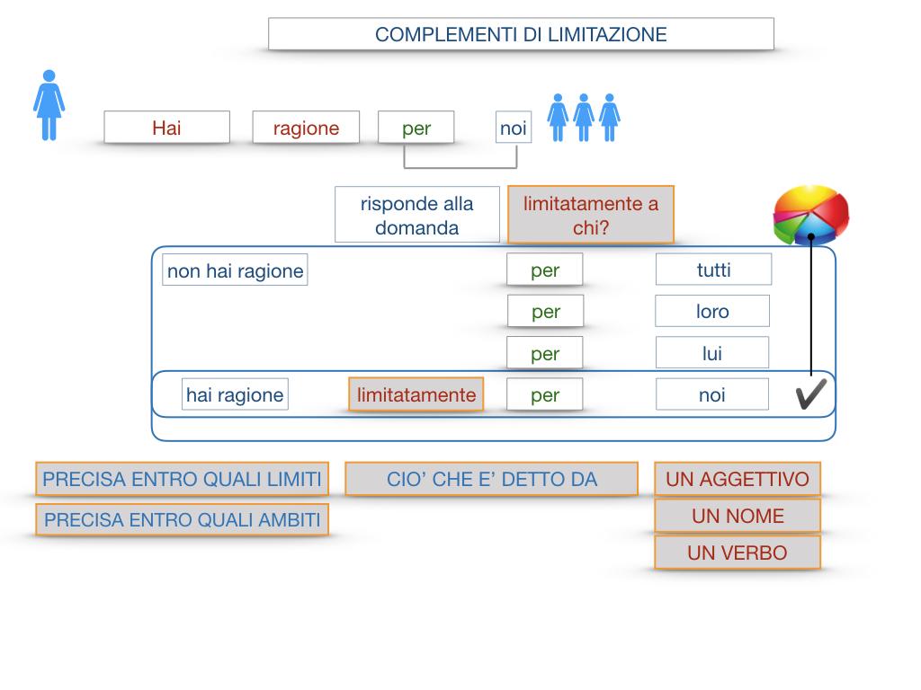 COMPLENENTO DI LIMITAZIONE_SIMULAZIONE.066