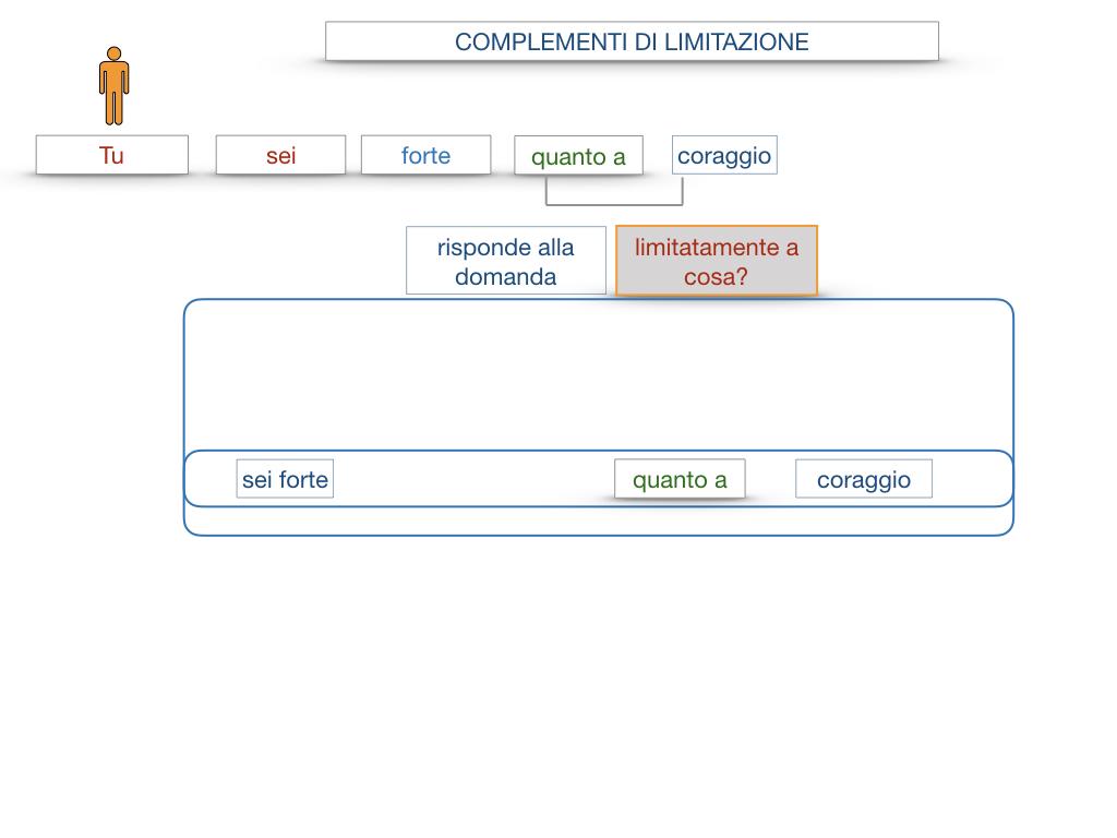 COMPLENENTO DI LIMITAZIONE_SIMULAZIONE.074