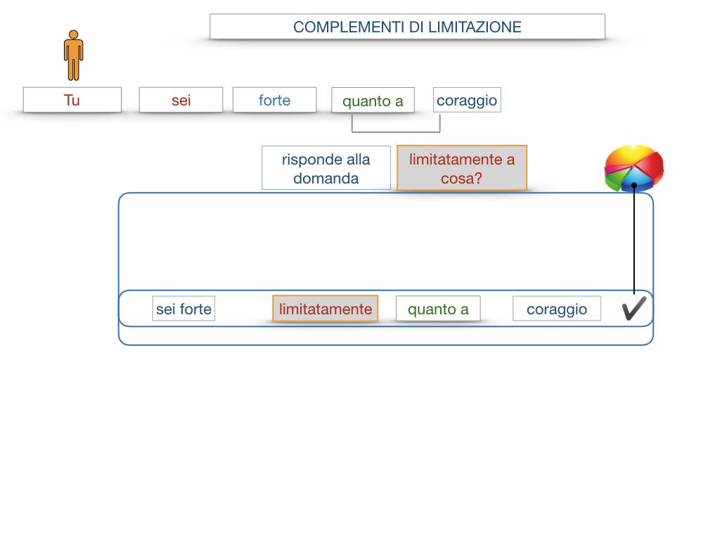 COMPLENENTO DI LIMITAZIONE_SIMULAZIONE.075