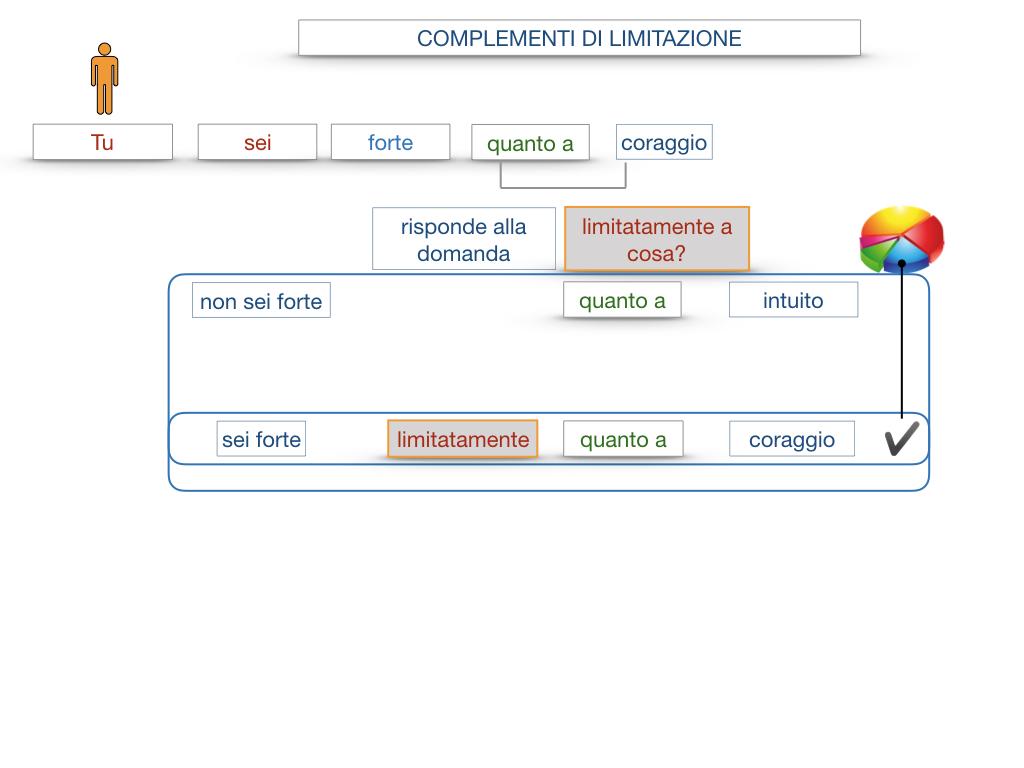 COMPLENENTO DI LIMITAZIONE_SIMULAZIONE.077