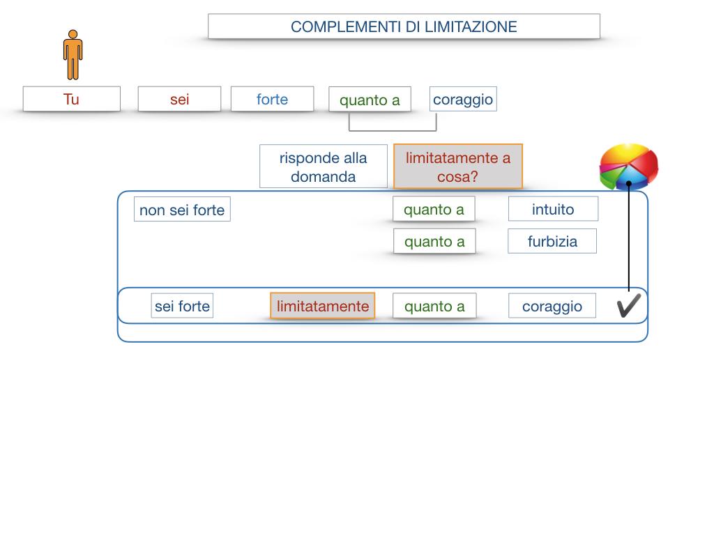 COMPLENENTO DI LIMITAZIONE_SIMULAZIONE.078