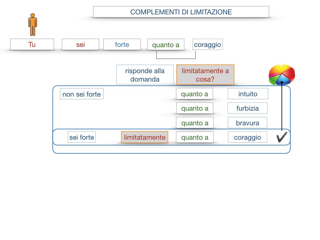 COMPLENENTO DI LIMITAZIONE_SIMULAZIONE.079