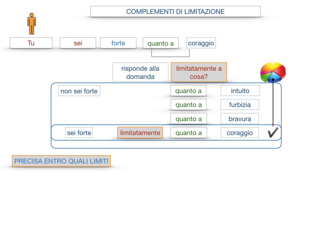 COMPLENENTO DI LIMITAZIONE_SIMULAZIONE.080