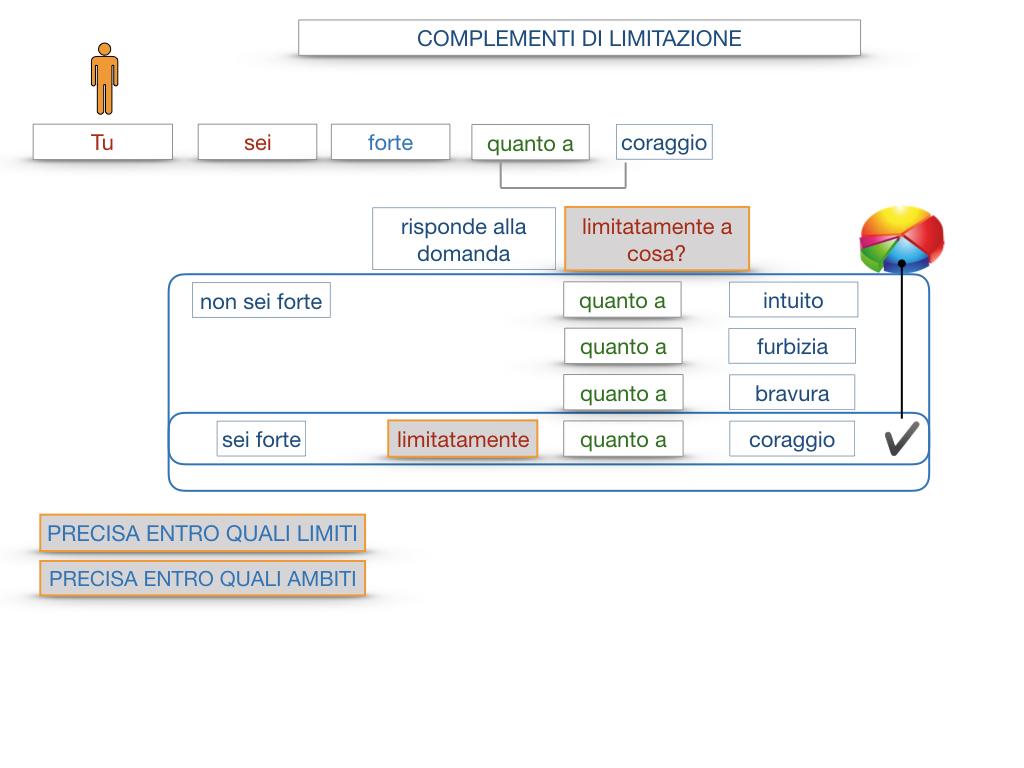 COMPLENENTO DI LIMITAZIONE_SIMULAZIONE.081