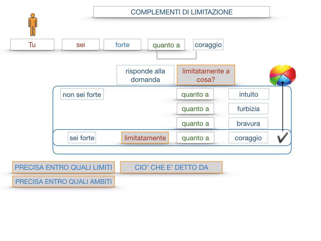 COMPLENENTO DI LIMITAZIONE_SIMULAZIONE.082