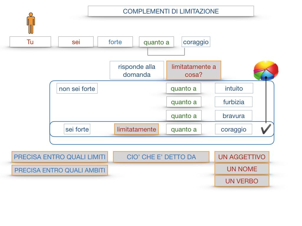 COMPLENENTO DI LIMITAZIONE_SIMULAZIONE.083