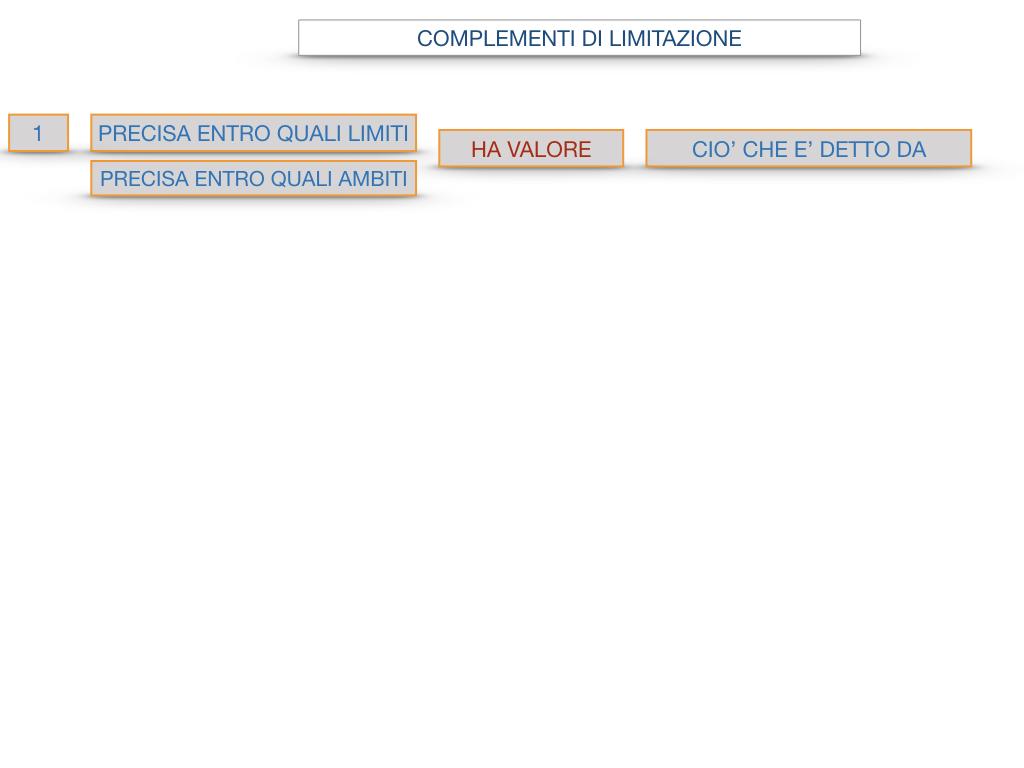 COMPLENENTO DI LIMITAZIONE_SIMULAZIONE.089