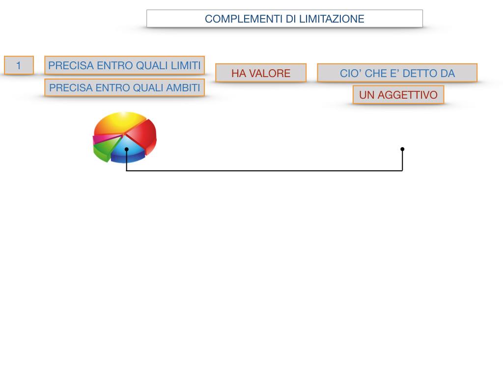 COMPLENENTO DI LIMITAZIONE_SIMULAZIONE.090