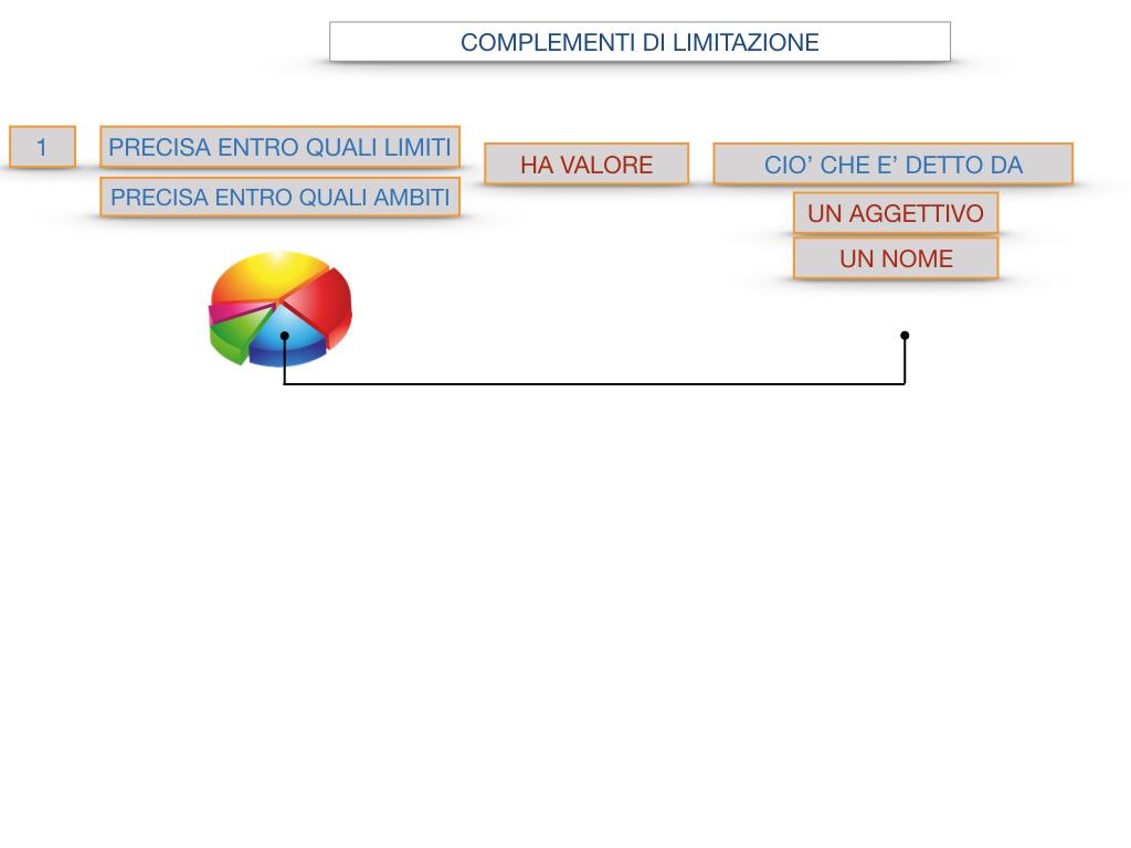 COMPLENENTO DI LIMITAZIONE_SIMULAZIONE.091