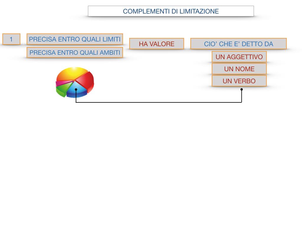 COMPLENENTO DI LIMITAZIONE_SIMULAZIONE.092