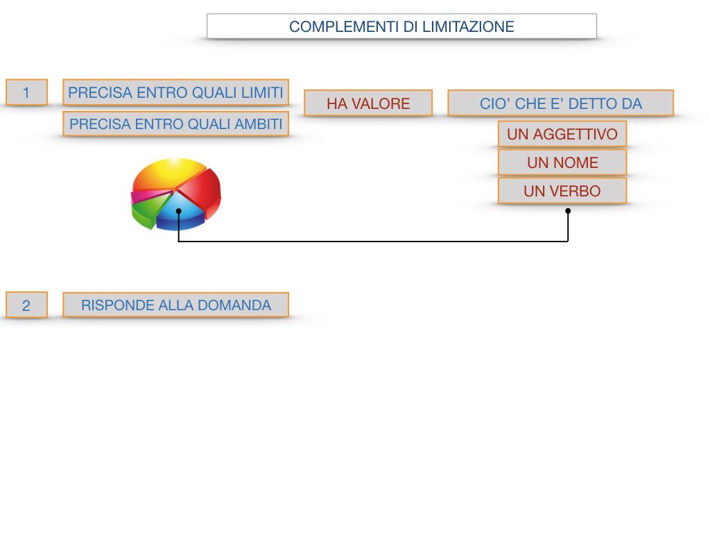 COMPLENENTO DI LIMITAZIONE_SIMULAZIONE.093