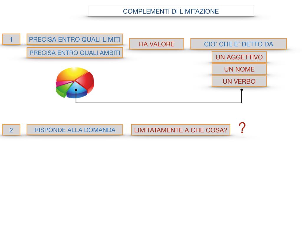 COMPLENENTO DI LIMITAZIONE_SIMULAZIONE.094