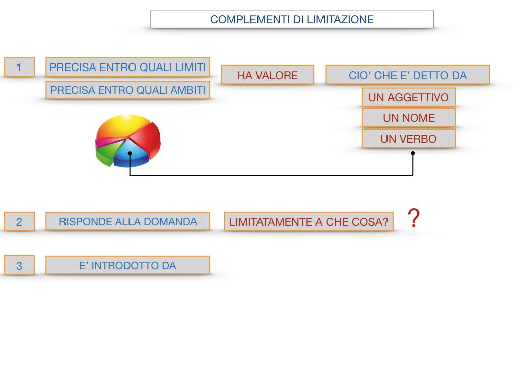 COMPLENENTO DI LIMITAZIONE_SIMULAZIONE.095