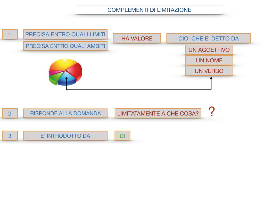 COMPLENENTO DI LIMITAZIONE_SIMULAZIONE.096