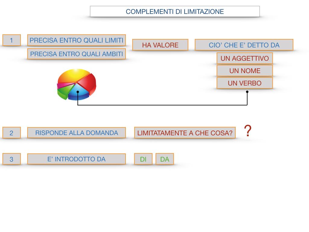 COMPLENENTO DI LIMITAZIONE_SIMULAZIONE.097