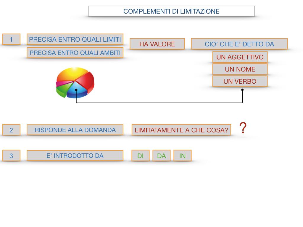 COMPLENENTO DI LIMITAZIONE_SIMULAZIONE.098
