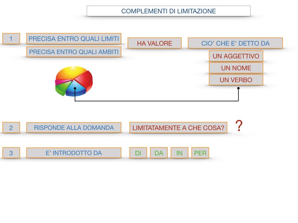 COMPLENENTO DI LIMITAZIONE_SIMULAZIONE.099