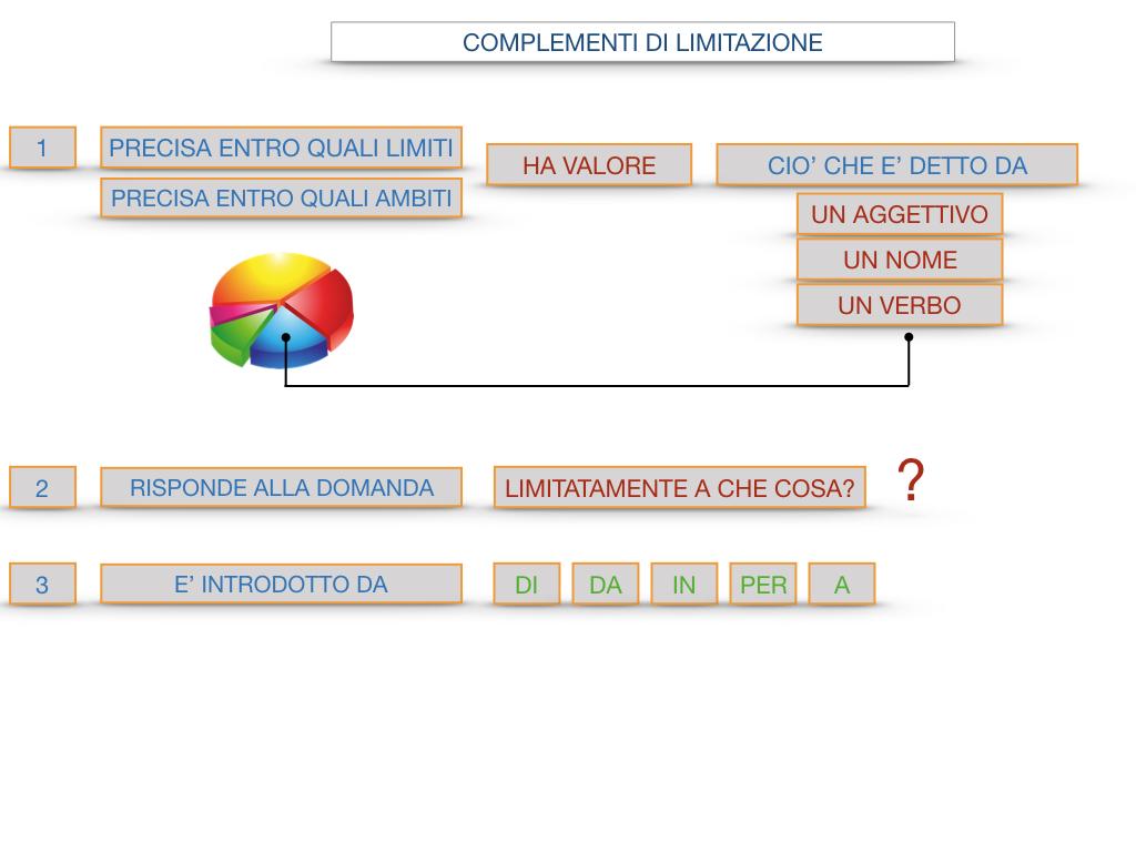 COMPLENENTO DI LIMITAZIONE_SIMULAZIONE.100