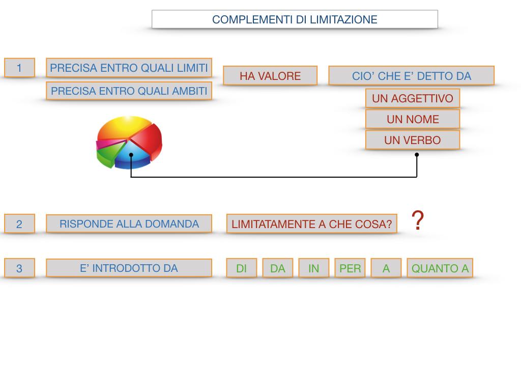 COMPLENENTO DI LIMITAZIONE_SIMULAZIONE.101