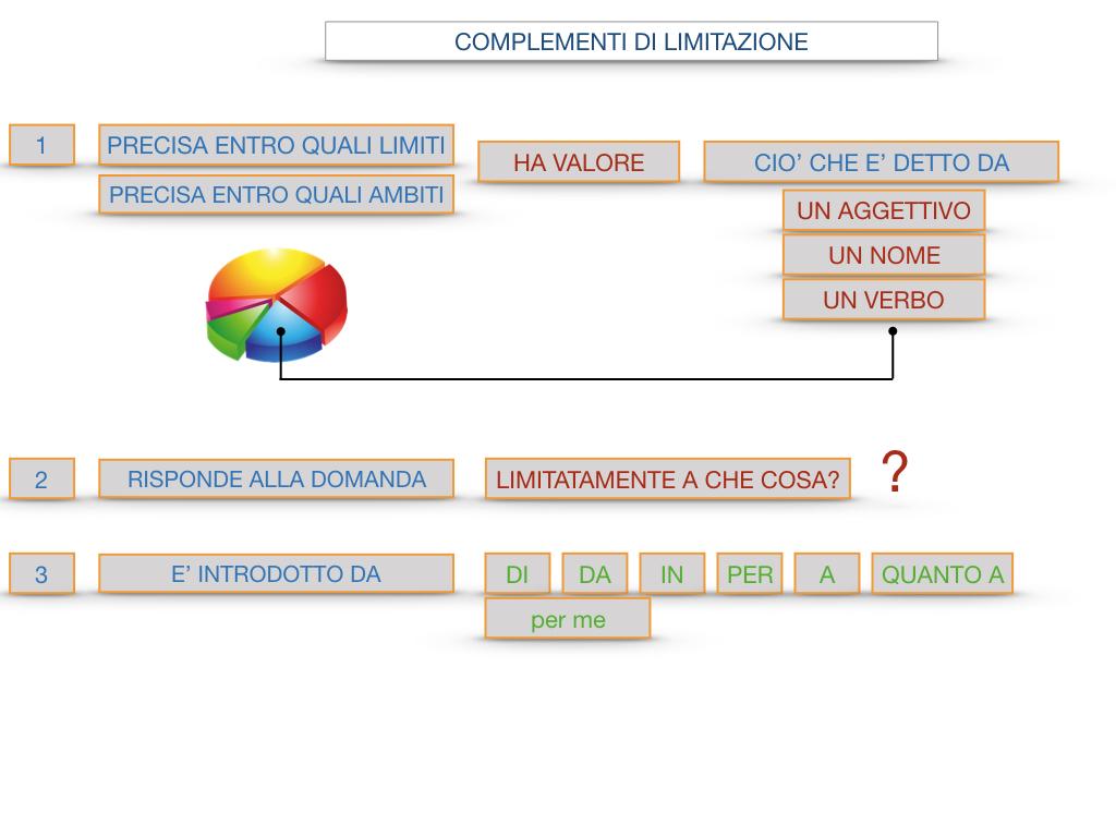 COMPLENENTO DI LIMITAZIONE_SIMULAZIONE.102