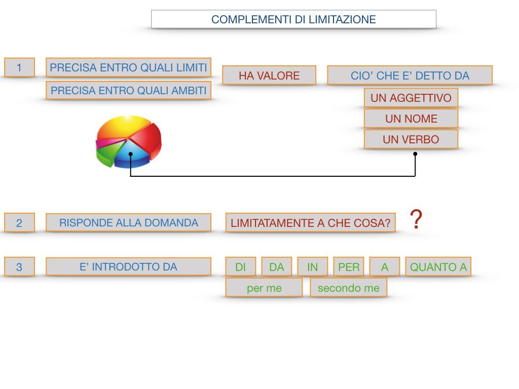 COMPLENENTO DI LIMITAZIONE_SIMULAZIONE.103