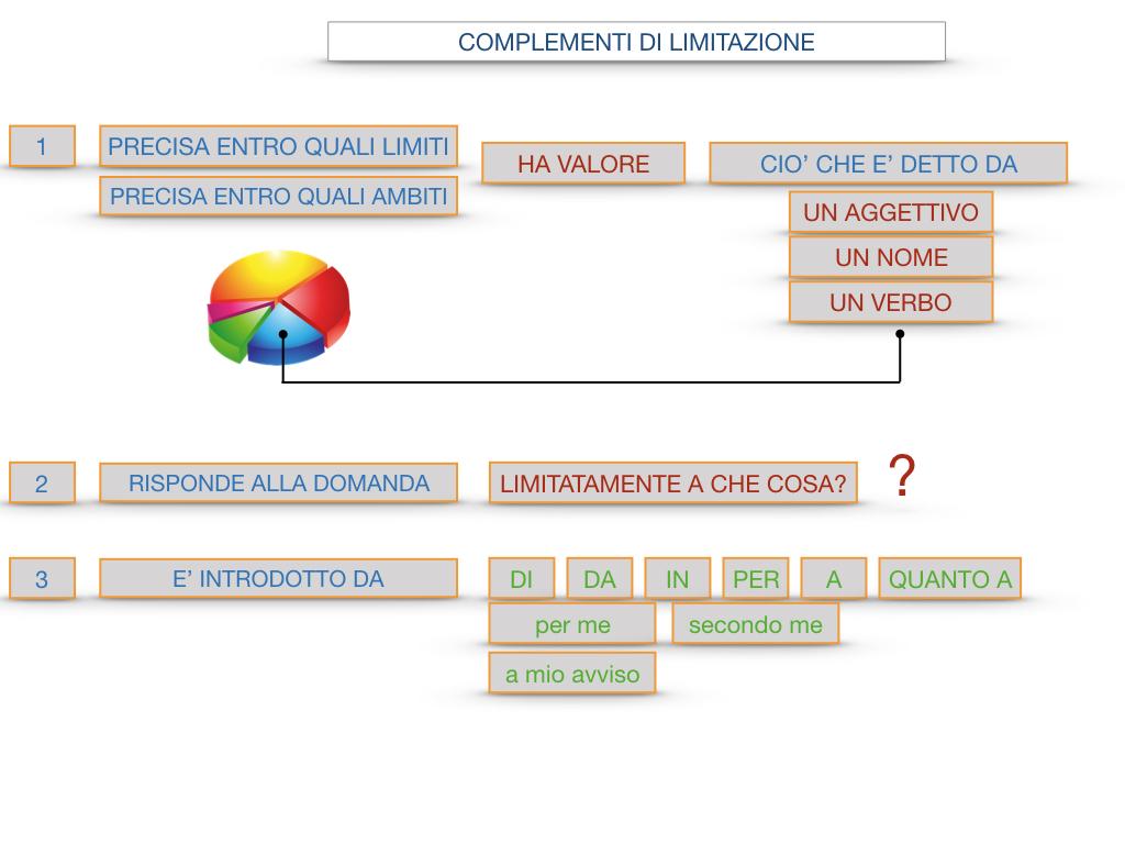 COMPLENENTO DI LIMITAZIONE_SIMULAZIONE.104