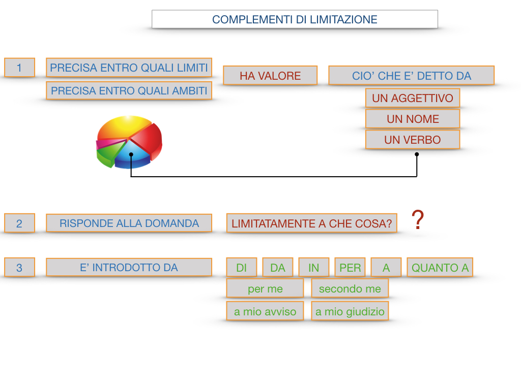 COMPLENENTO DI LIMITAZIONE_SIMULAZIONE.106