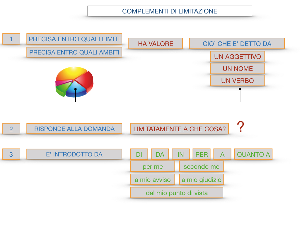 COMPLENENTO DI LIMITAZIONE_SIMULAZIONE.107