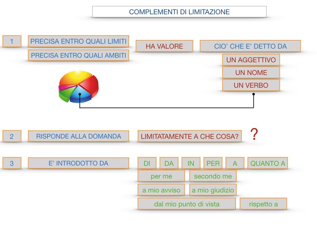 COMPLENENTO DI LIMITAZIONE_SIMULAZIONE.108