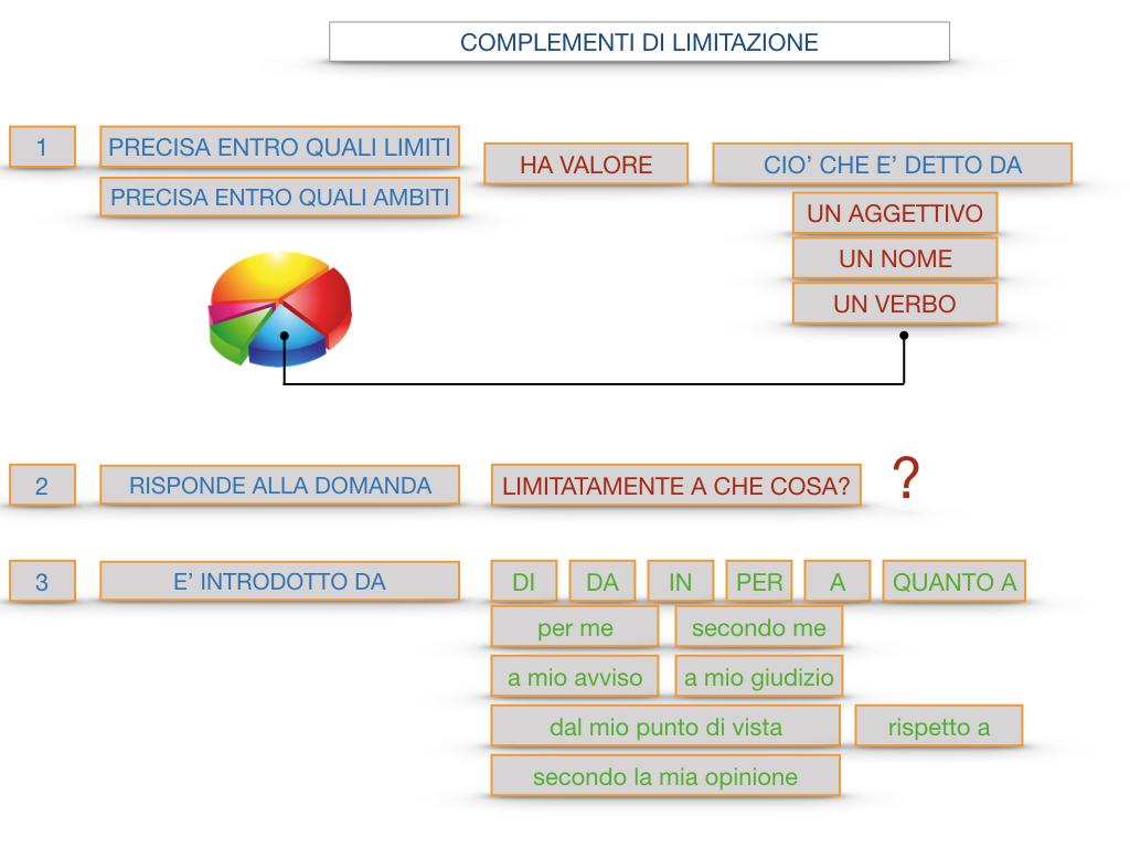 COMPLENENTO DI LIMITAZIONE_SIMULAZIONE.109