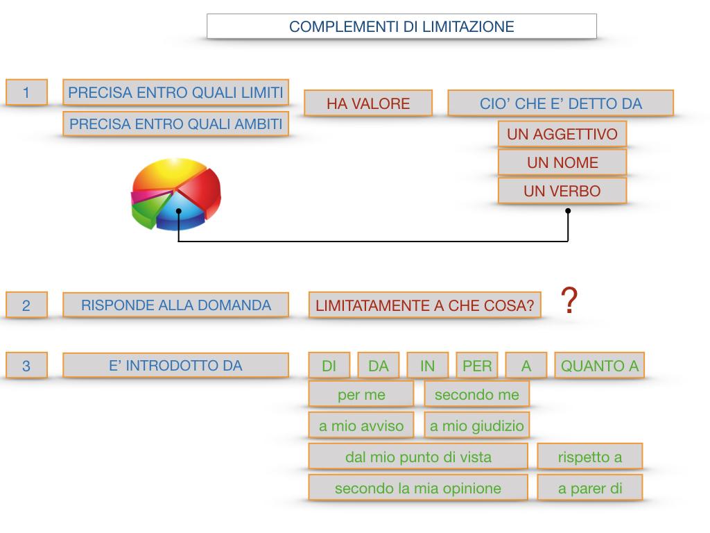 COMPLENENTO DI LIMITAZIONE_SIMULAZIONE.110