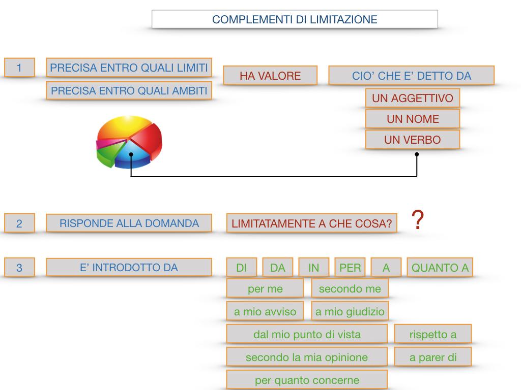 COMPLENENTO DI LIMITAZIONE_SIMULAZIONE.111