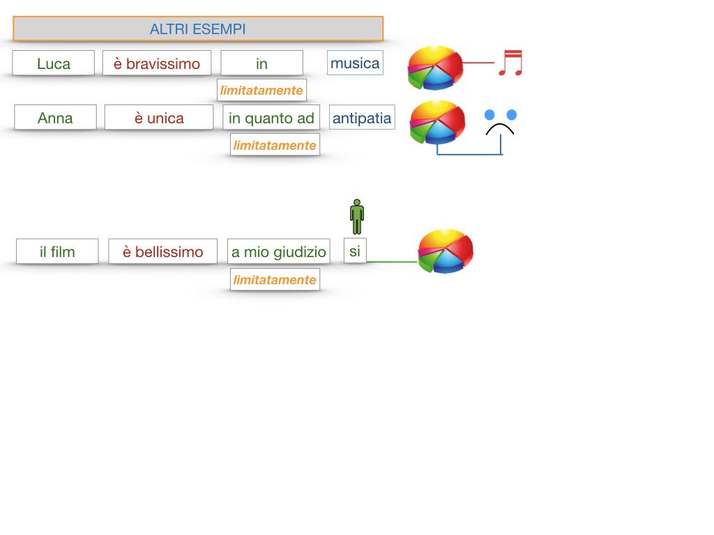 COMPLENENTO DI LIMITAZIONE_SIMULAZIONE.129