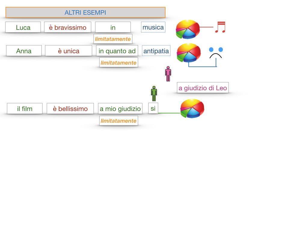 COMPLENENTO DI LIMITAZIONE_SIMULAZIONE.130