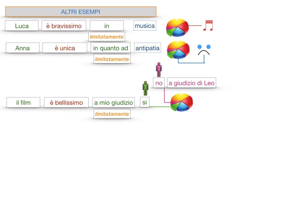 COMPLENENTO DI LIMITAZIONE_SIMULAZIONE.131