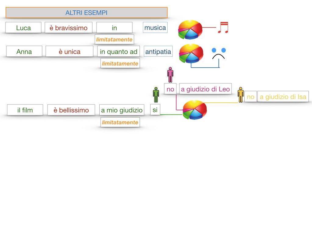 COMPLENENTO DI LIMITAZIONE_SIMULAZIONE.133