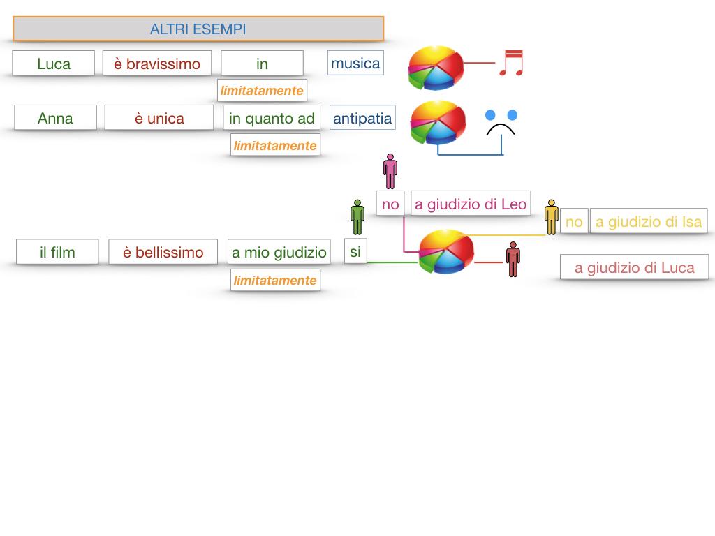 COMPLENENTO DI LIMITAZIONE_SIMULAZIONE.134