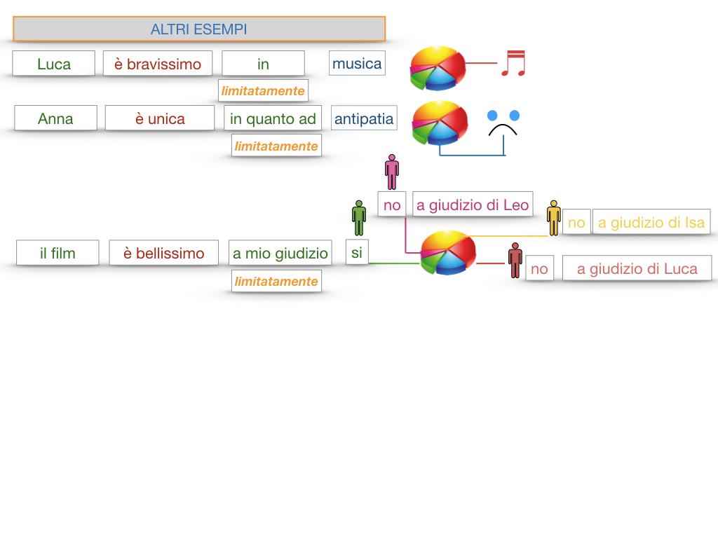 COMPLENENTO DI LIMITAZIONE_SIMULAZIONE.135