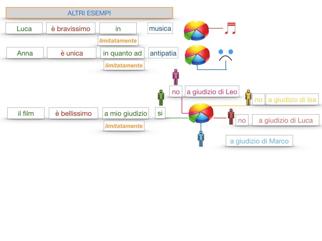 COMPLENENTO DI LIMITAZIONE_SIMULAZIONE.136