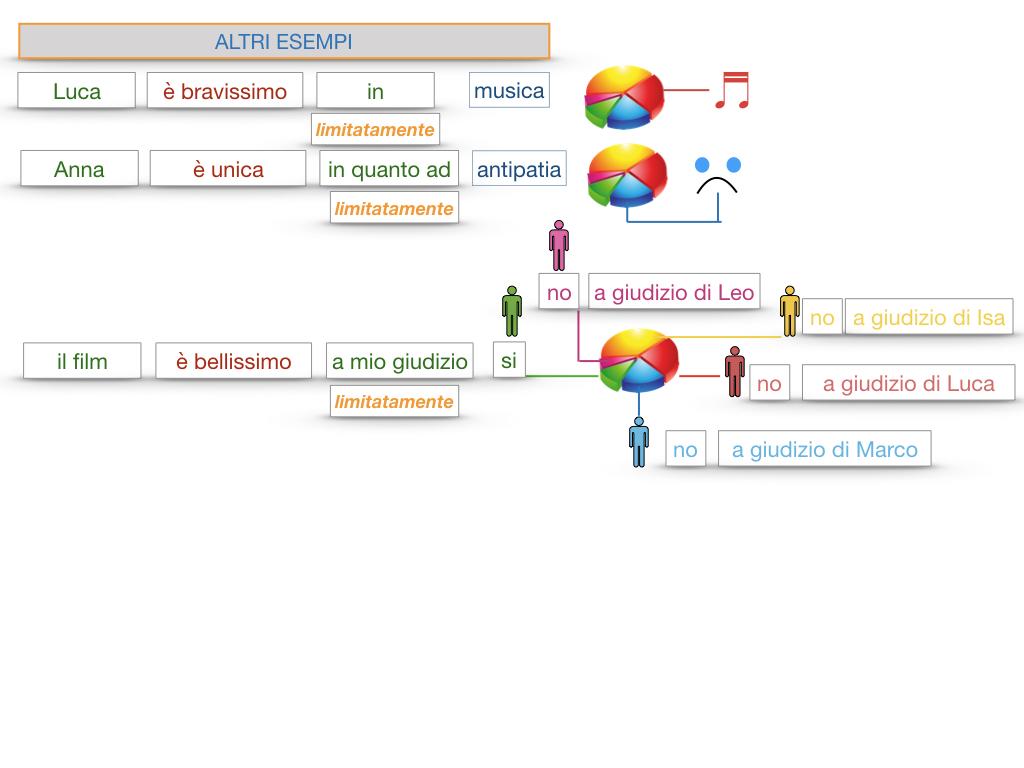 COMPLENENTO DI LIMITAZIONE_SIMULAZIONE.137