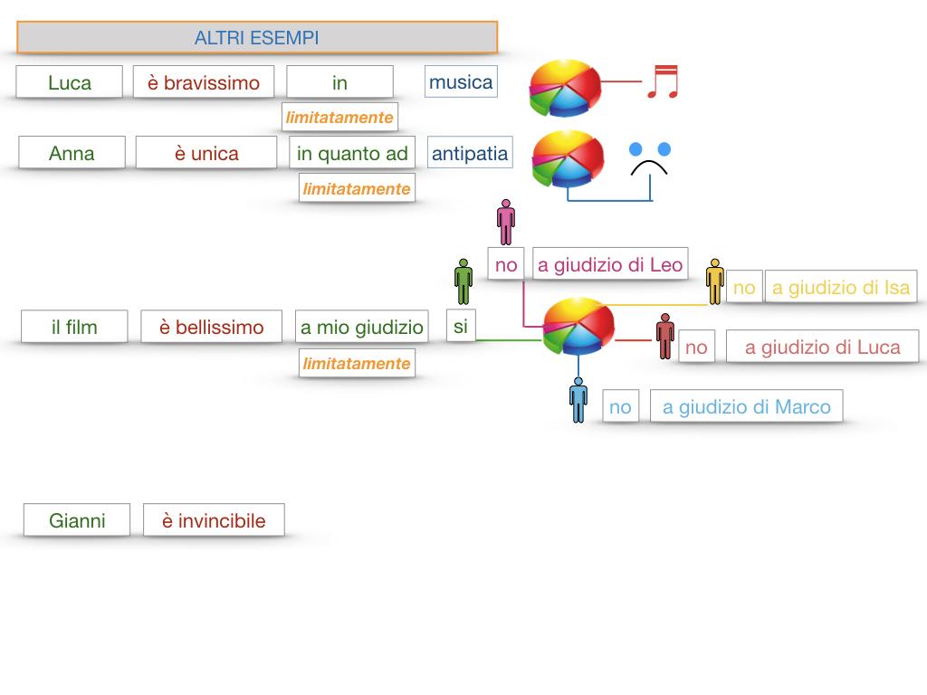 COMPLENENTO DI LIMITAZIONE_SIMULAZIONE.139
