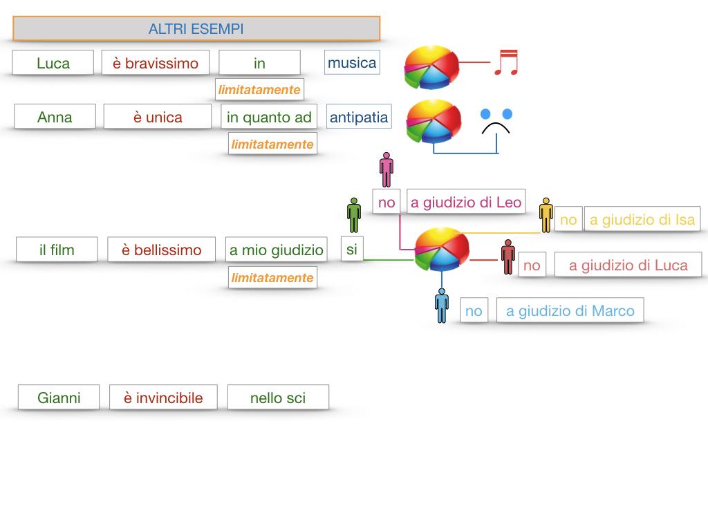 COMPLENENTO DI LIMITAZIONE_SIMULAZIONE.140