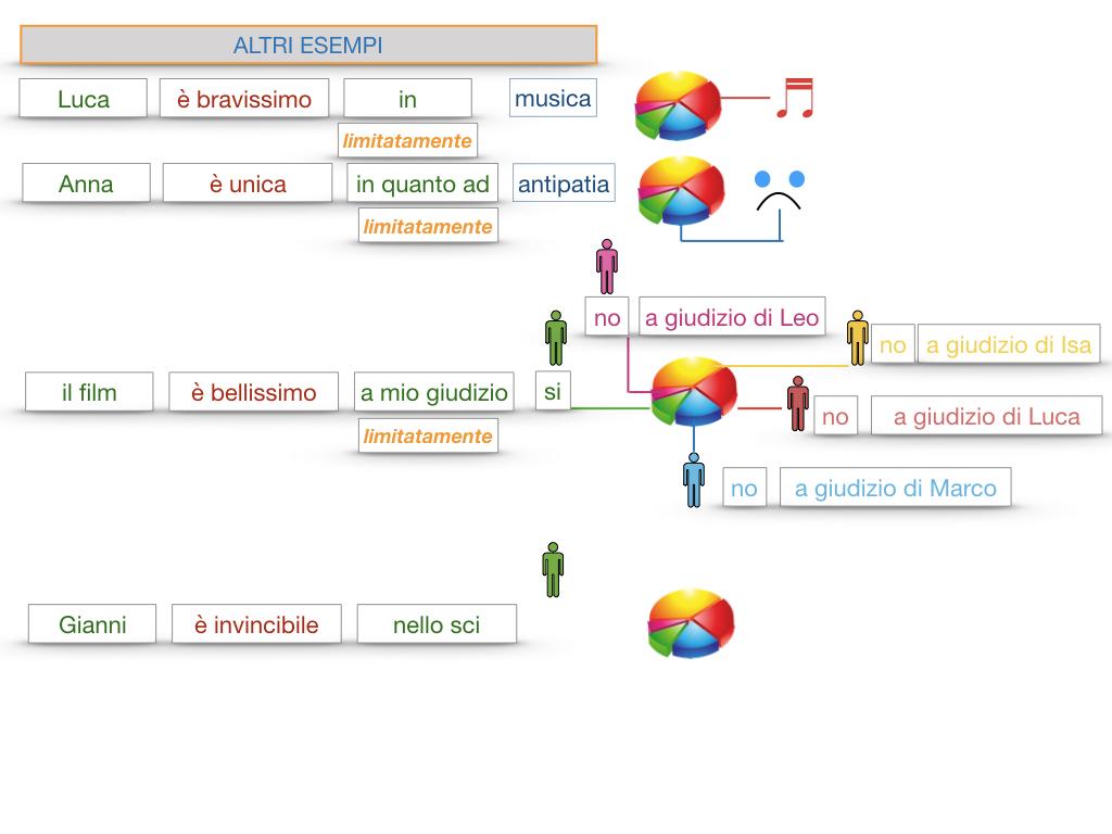 COMPLENENTO DI LIMITAZIONE_SIMULAZIONE.141