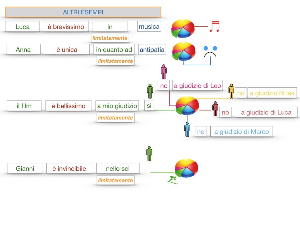 COMPLENENTO DI LIMITAZIONE_SIMULAZIONE.142