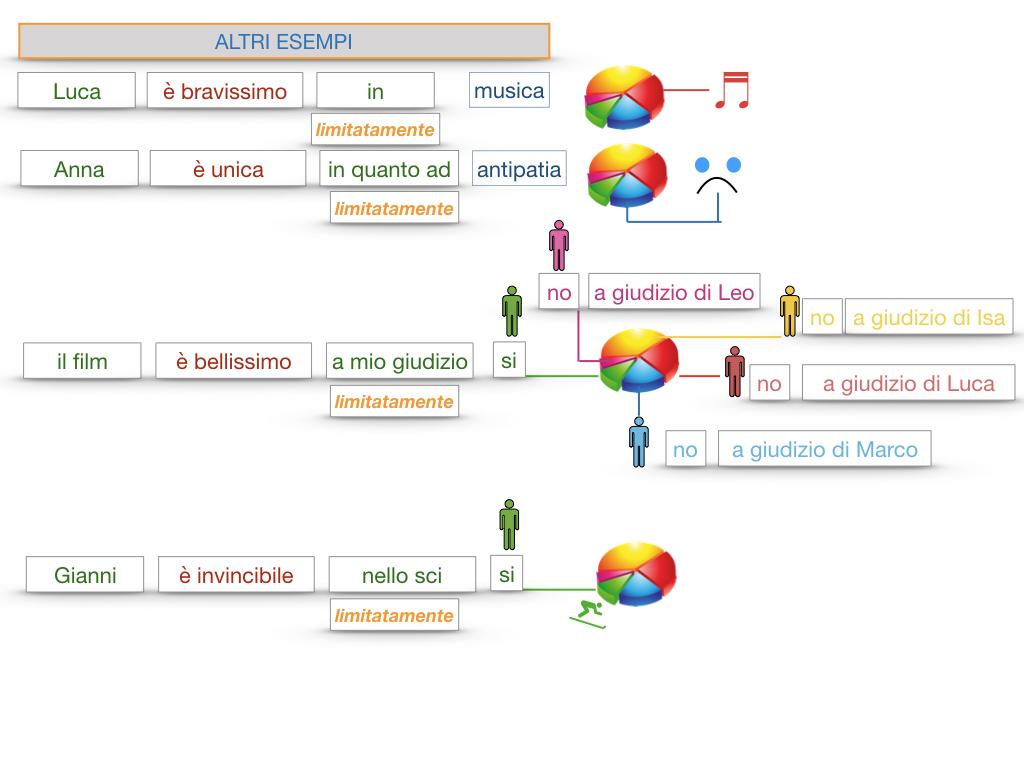 COMPLENENTO DI LIMITAZIONE_SIMULAZIONE.143